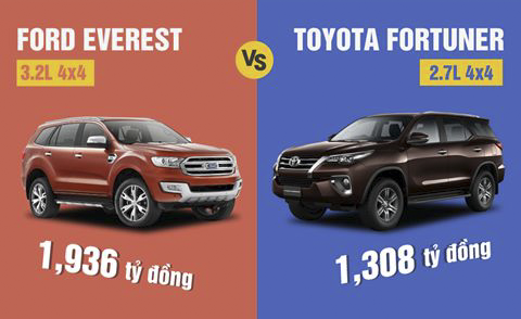 So sánh Toyota Fortuner vs Ford Everest